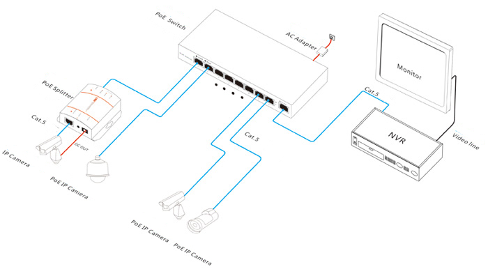 8ch poe switch hub for ip cameras ieee802 3af